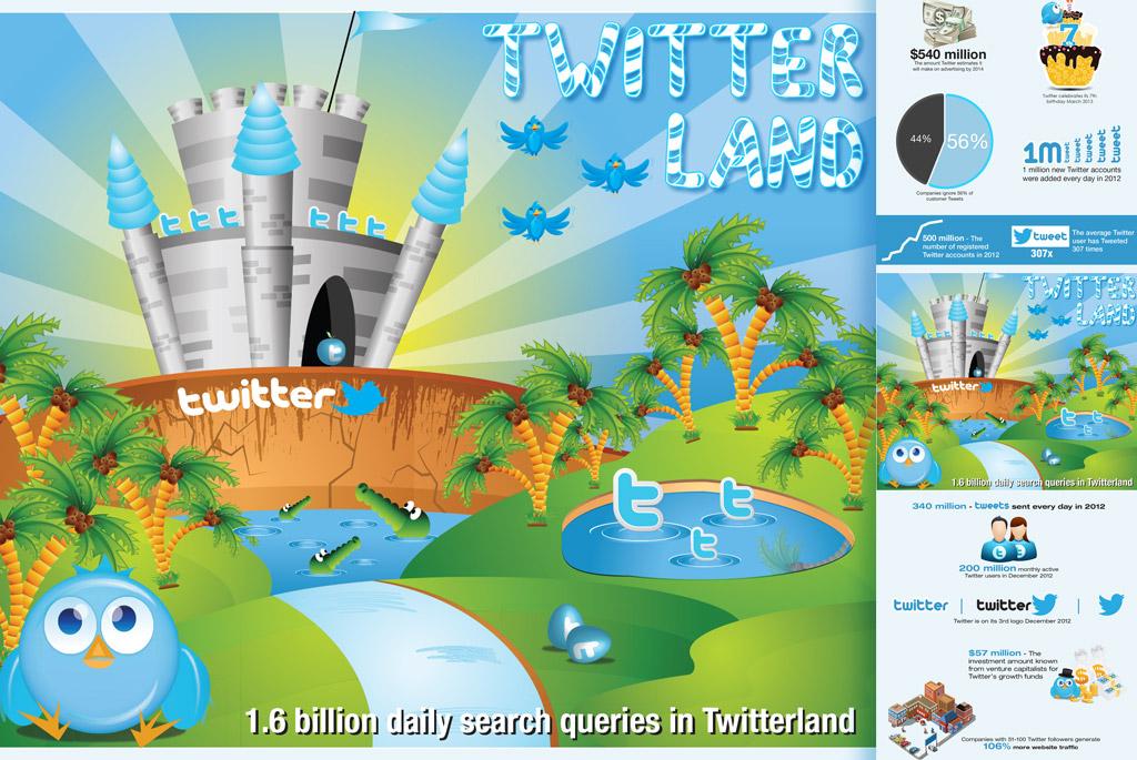 Twitter Land